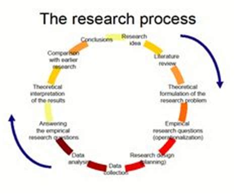 What are the different partschapters of research paper